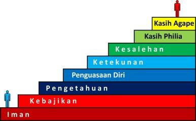 tangga kekristenan basic