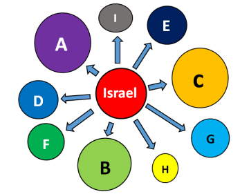 israel ke bangsa-bangsa