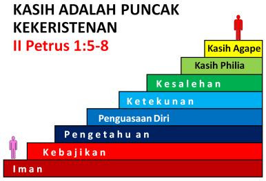 tangga kekristenan