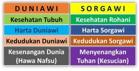 tabel duniawi surgawi