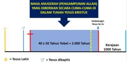 TIMELINE MASA ANUGRAH