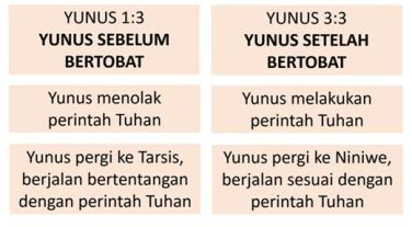 yunus sebelum dan sesudah bertobat