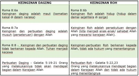tabel-keinginan-daging-roh