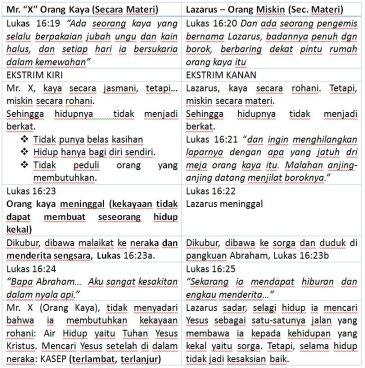 tabel-lazarus-orang-kaya