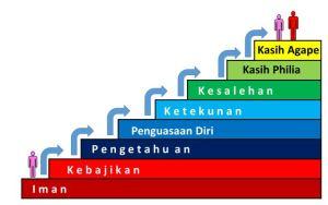 tangga-kekristenan-panah-tiap-tangga
