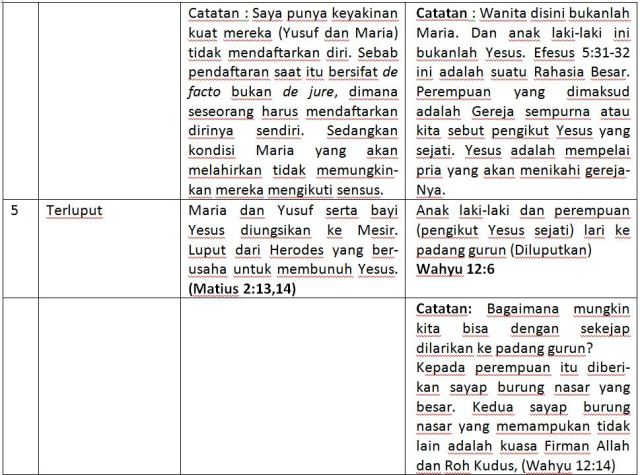 tabel5
